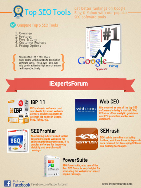 Get better ranking on Google, Bing & Yahoo with our popular Top SEO Tools Infographic