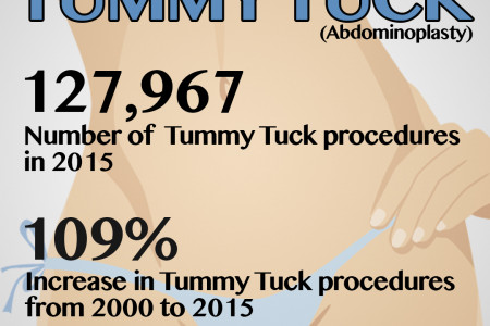 Get the skinny on Tummy Tuck. Infographic