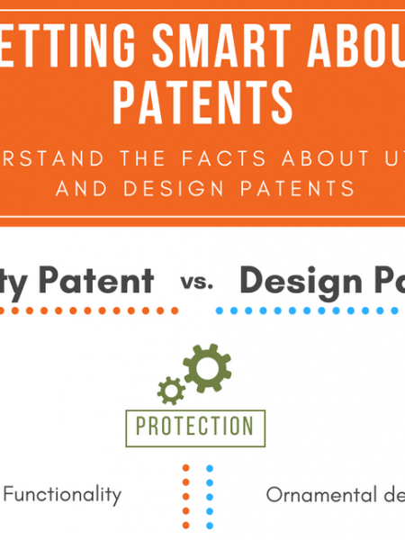 Getting Smart About Patents Infographic
