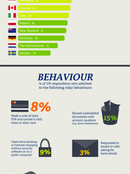 Global Card Fraud In The Last 5 Years Infographic