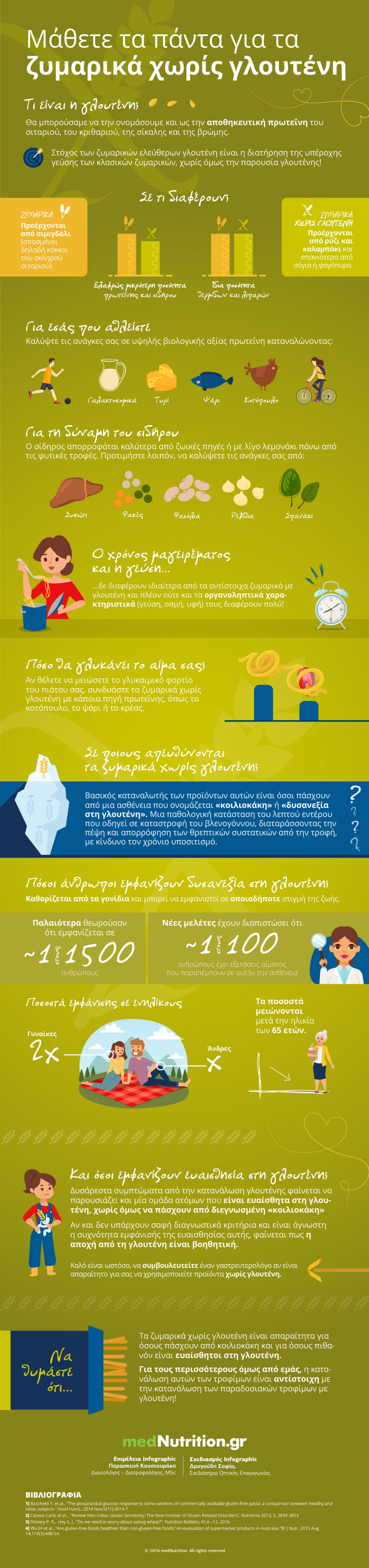 Gluten free pasta: what's the difference? Infographic