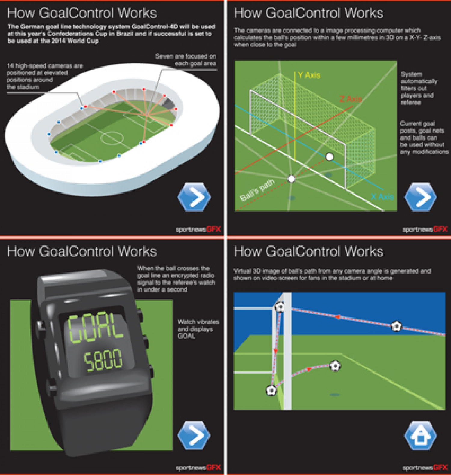 Goal Control technology explained Infographic