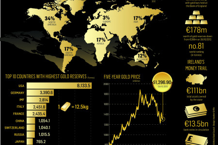 Gold Dust Infographic