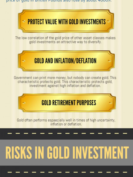 Gold investments for earning additional income Infographic