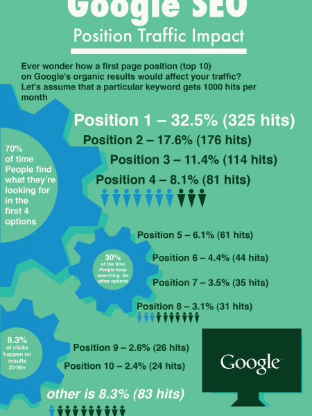 Google SEO Position Traffic Impact (infographic) Infographic