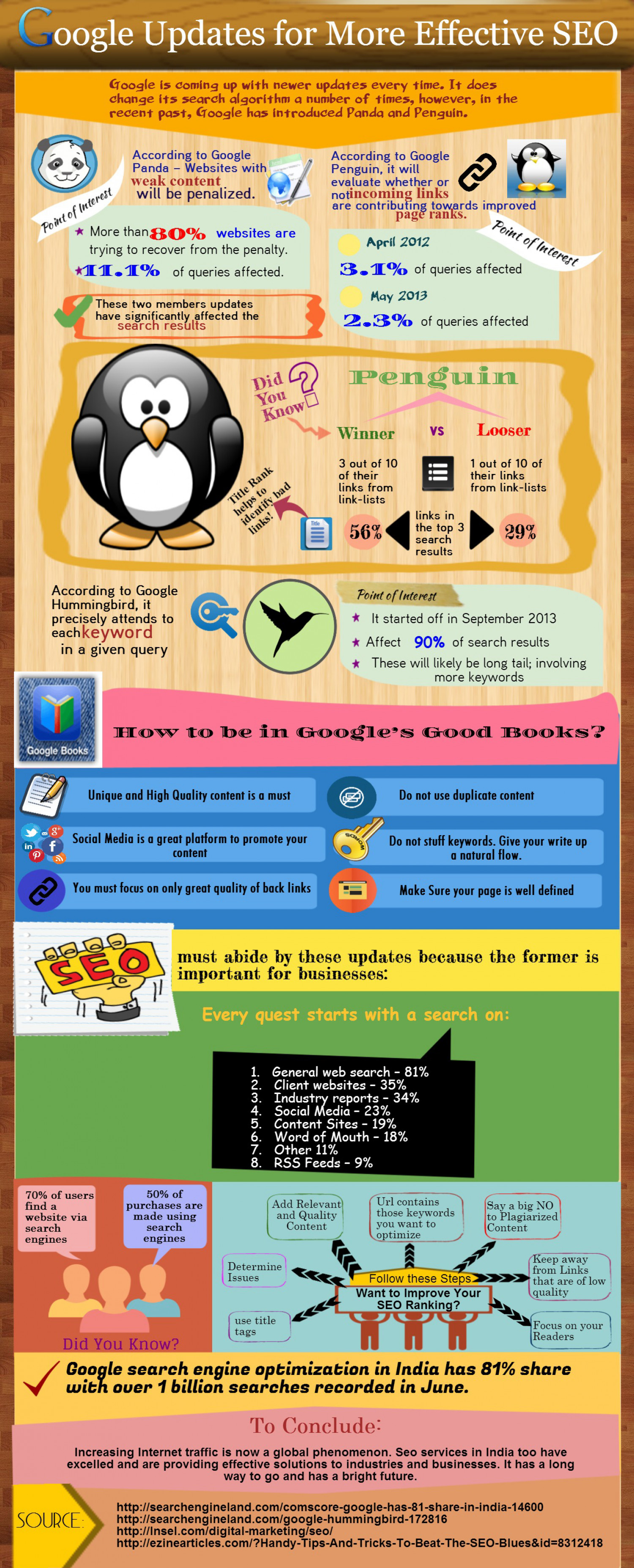 Google Updates for More Effective SEO Infographic
