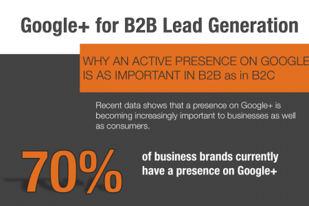 Google+ for B2B Lead Generation Infographic
