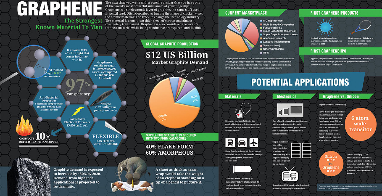Graphene The Strongest Known Material To Man Infographic
