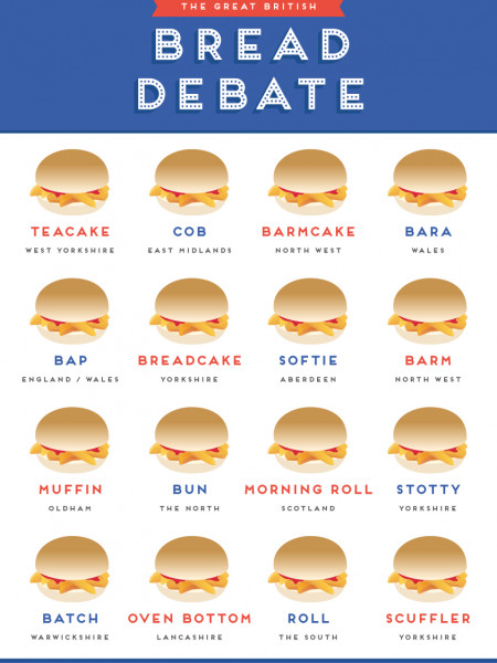 Great British Bread Debate Infographic