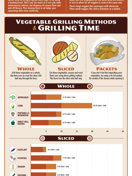 Grilled Vegetables Infographic