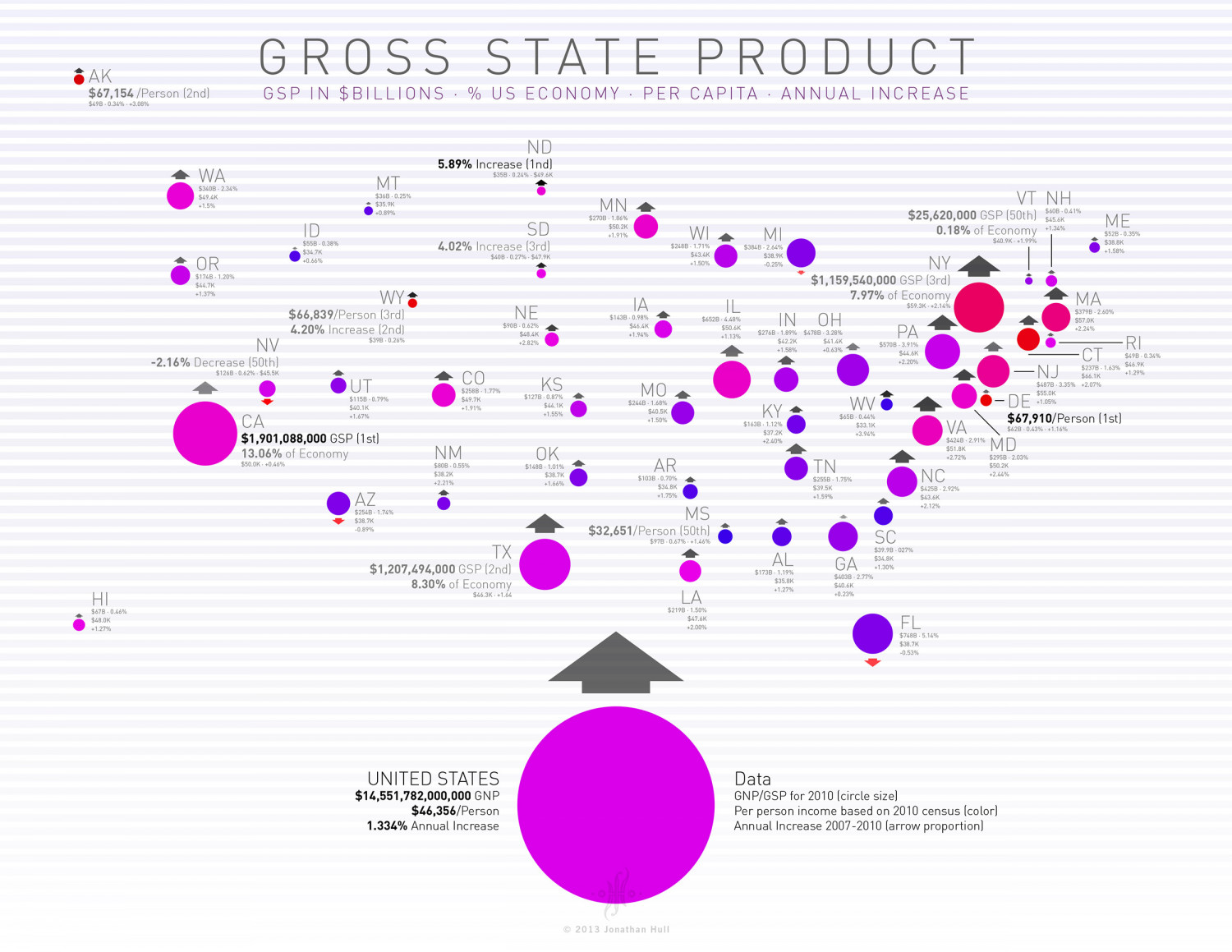 Gross State Product Infographic