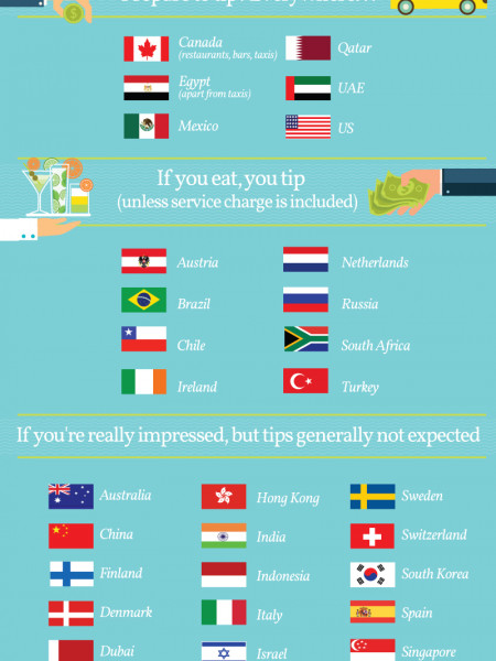 Guide to tipping while you travel Infographic