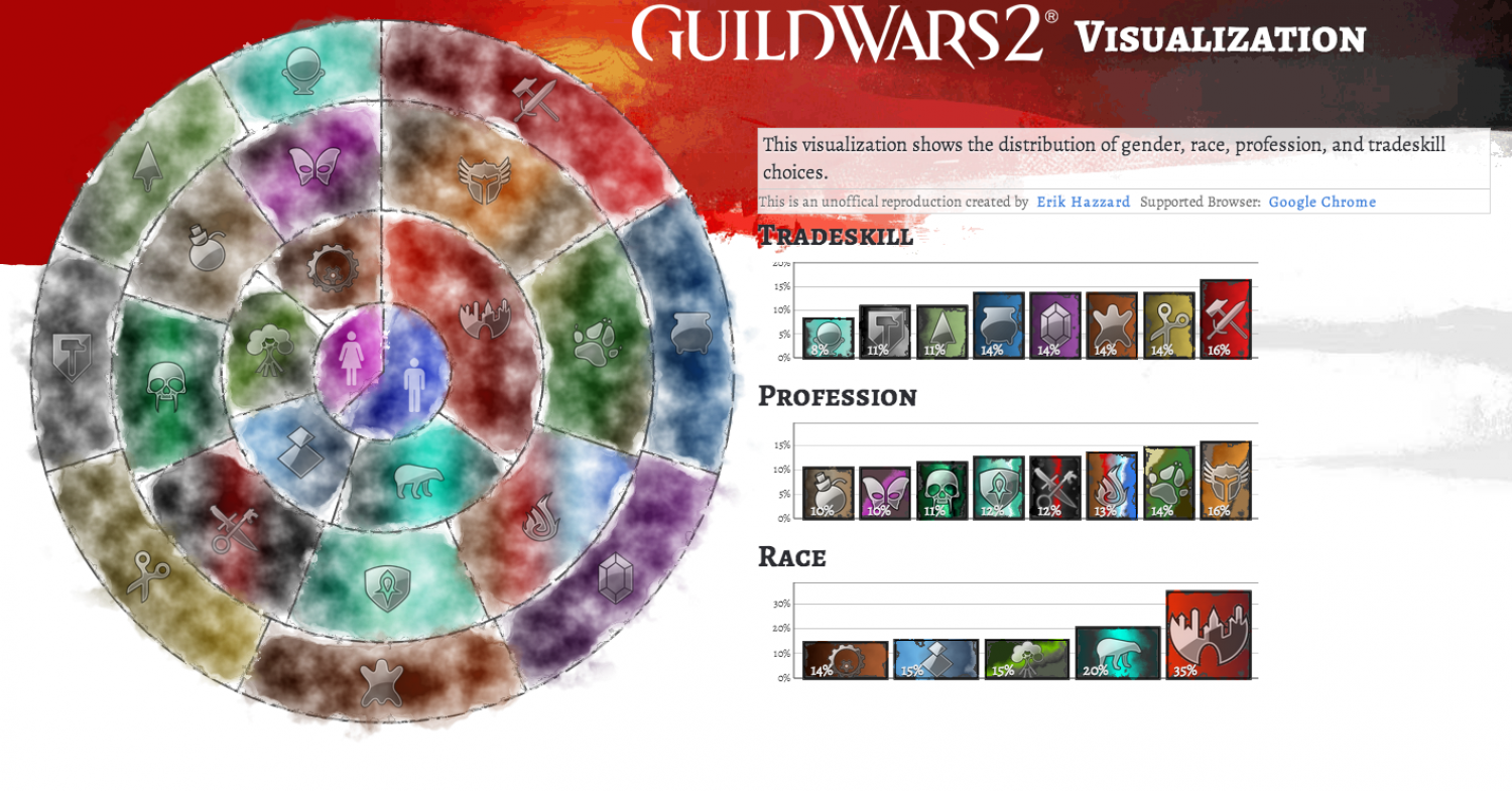 Guild Wars 2 Infographic
