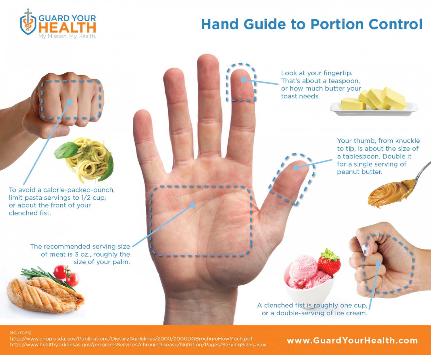Hand Guide to Portion Control Infographic