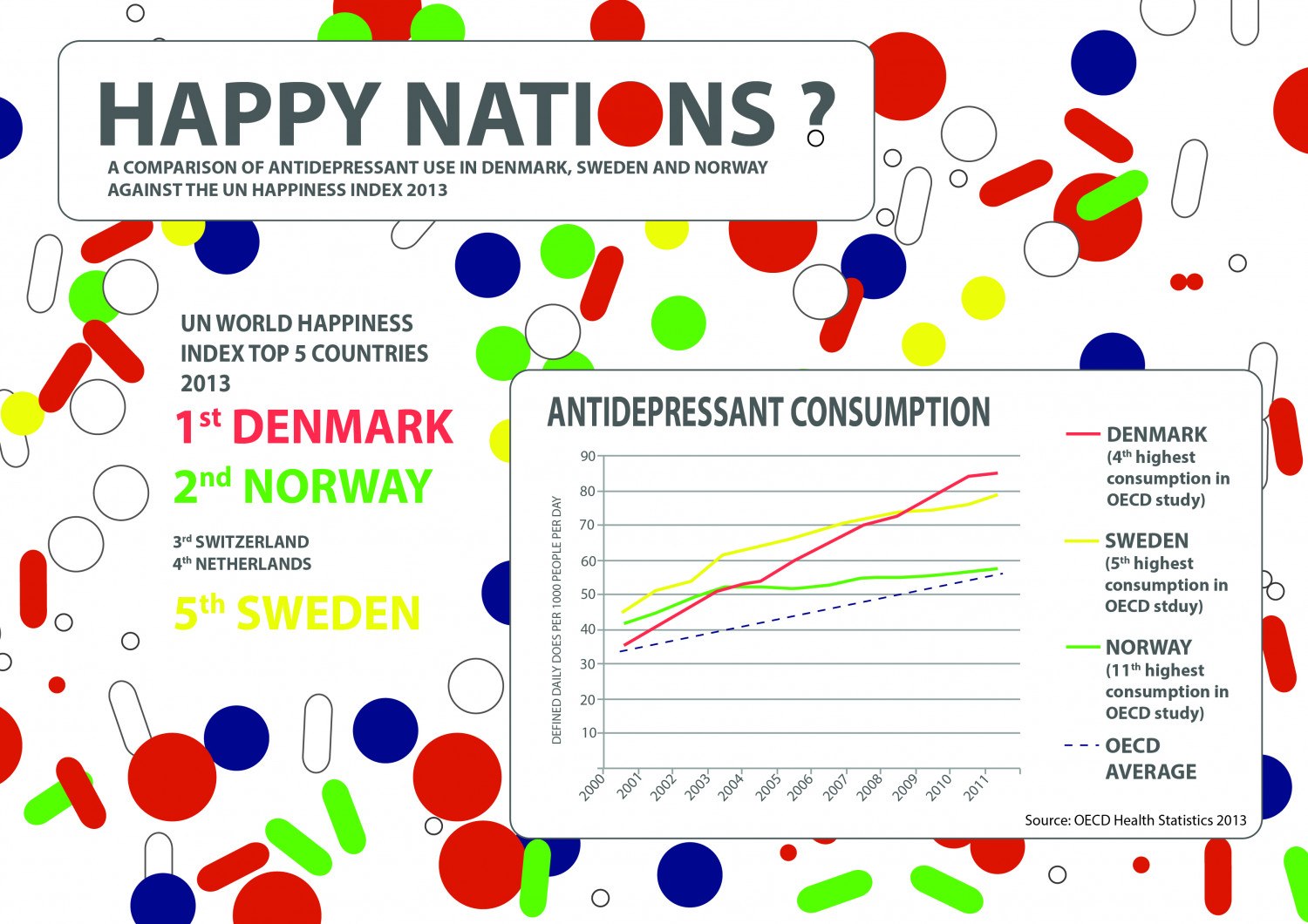 Happy Nations? Antidepressant use in the top rated countries in the 'Happiness Index' Infographic