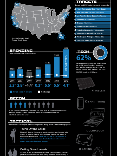 Haul of Duty: Black Friday Ops Infographic