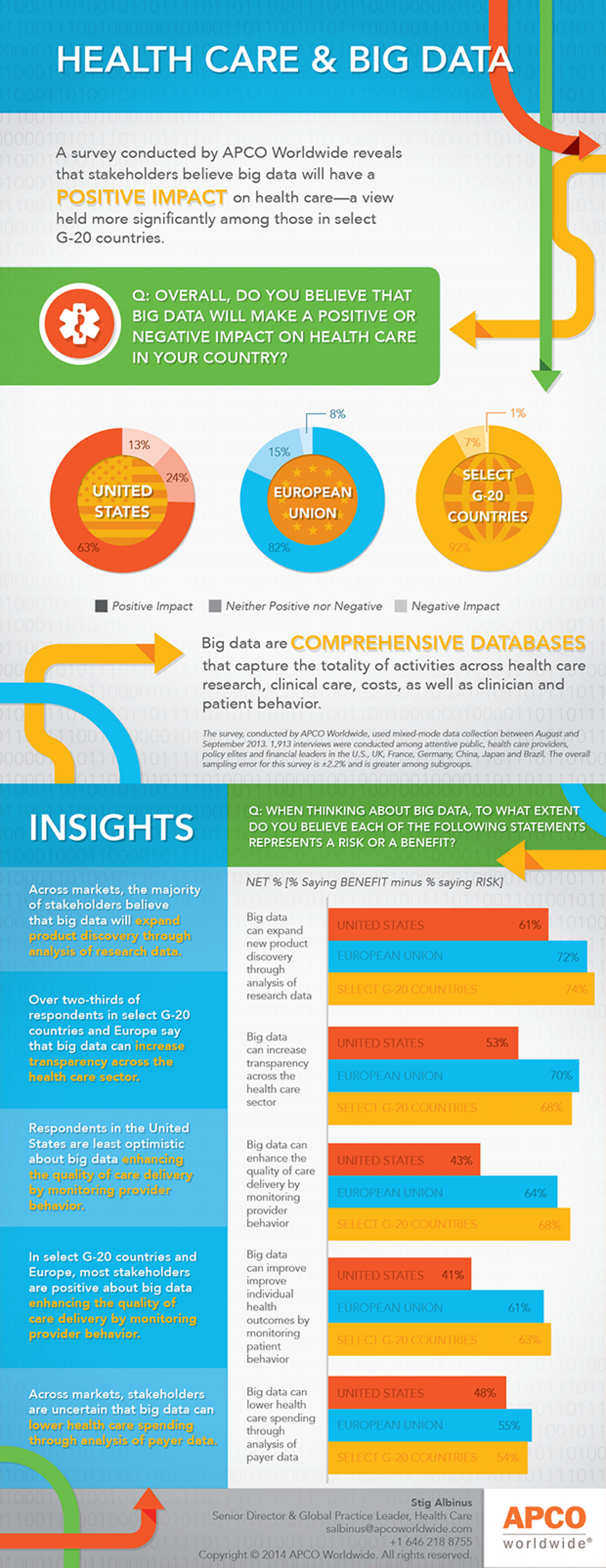 Health Care & Big Data Infographic