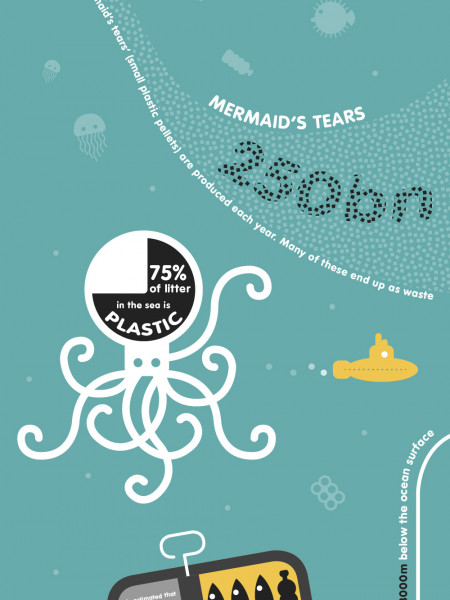 Help! keep our oceans plastic-free Infographic
