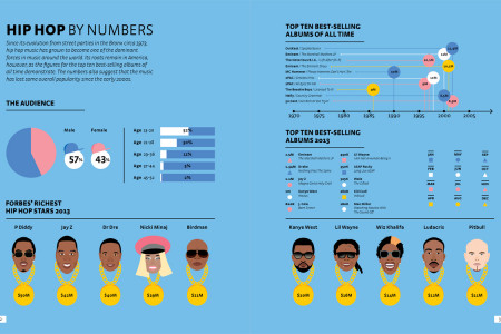 Hip Hop By Numbers Infographic