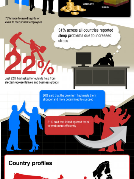 Hiscox Small Business Survey – DNA of an Entrepreneur 2012 Infographic