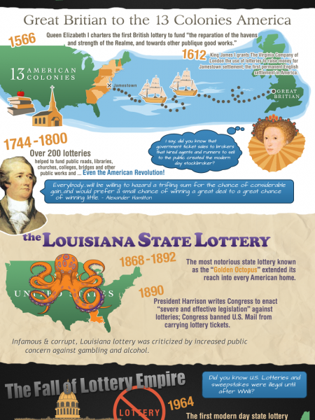 History of Lottery Timeline Infographic