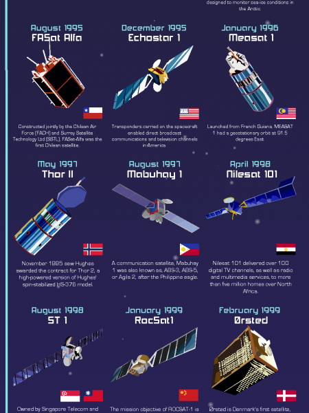 History of Satellites (1980s - 2000s) Infographic