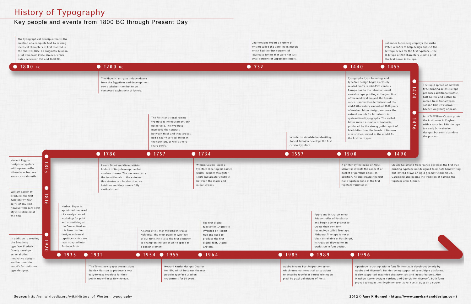 history of typography timeline visual ly