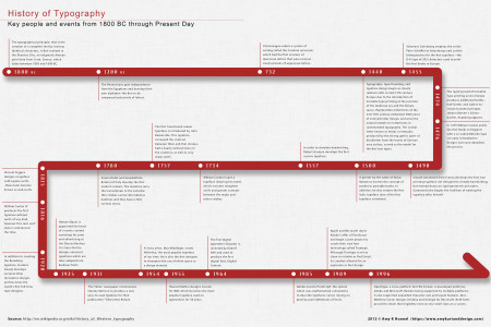 History of Typography Timeline Infographic
