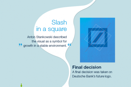 History of the Deutsche Bank logo Infographic