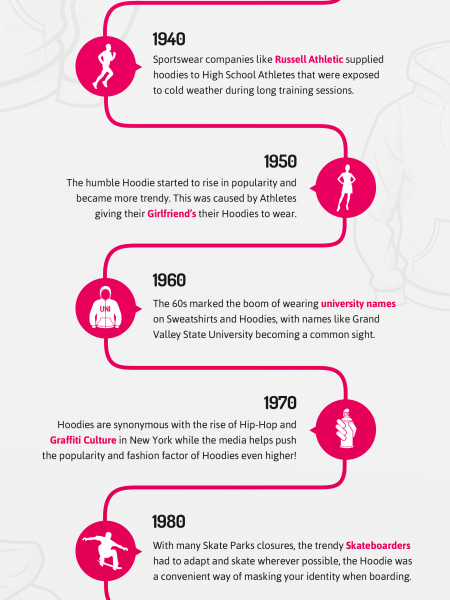 History of the Hoodie Infographic