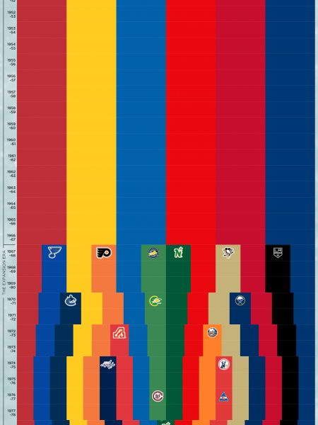 History of the NHL Infographic