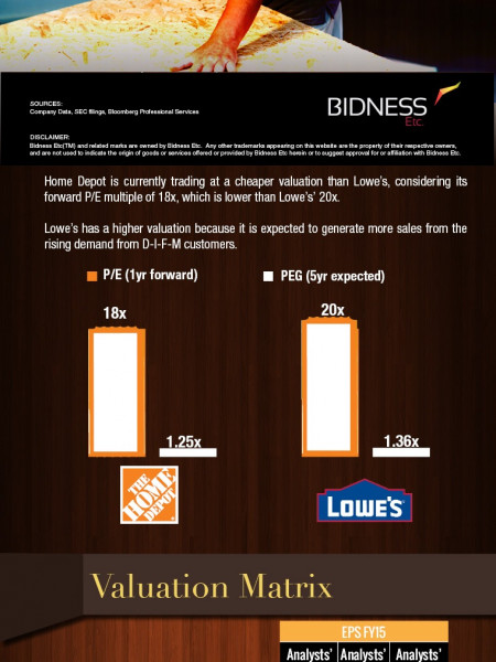 Home Depot (HD) Valuation Sheet Infographic