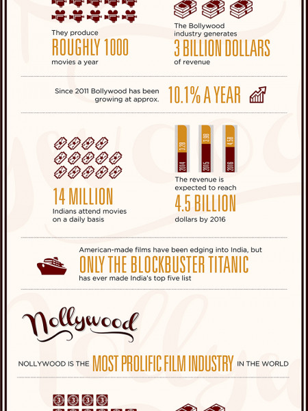Hooray for Bollywood VS. Nollywood Infographic