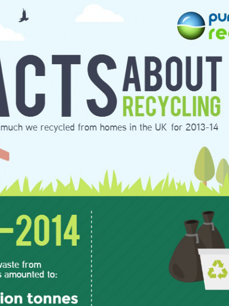 Household Recycling in the UK Infographic