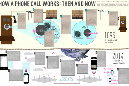 How A Phone Call Works: Then And Now Infographic