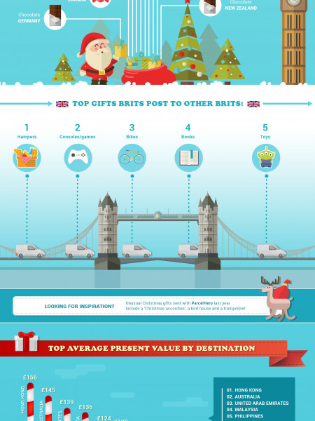 How Brits Spread Christmas Joy To Each Other And The World Infographic