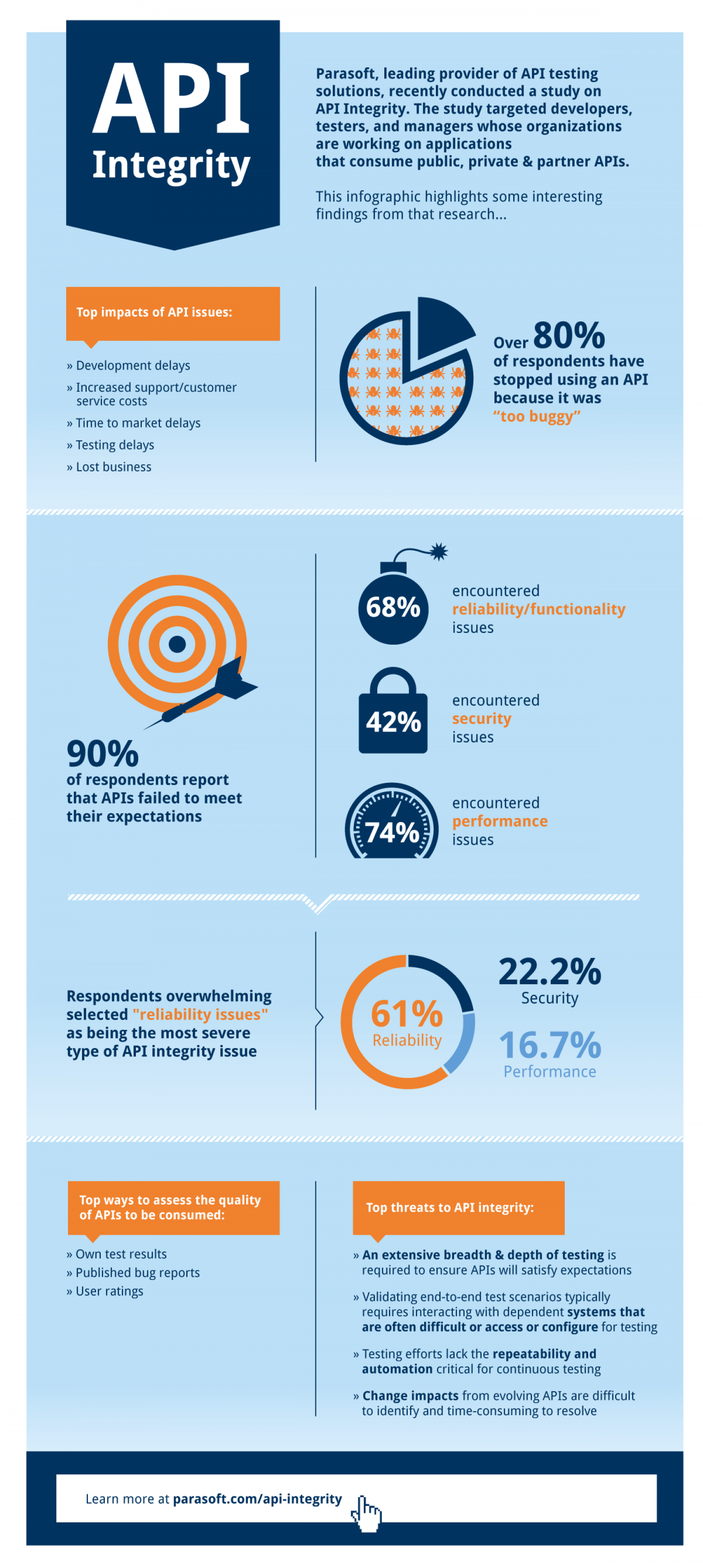 How Buggy Are Today's APIs? Infographic