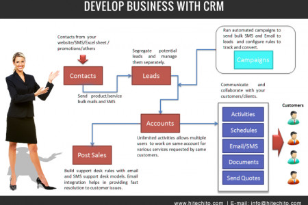 How CRM Development is Beneficial for your  Business Infographic