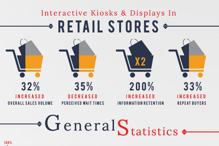 How Can Digital Signage Boost Your Business? Infographic