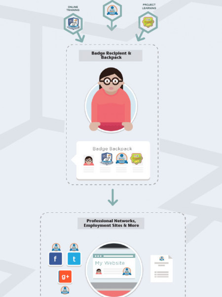 How Digital Badges Work Infographic