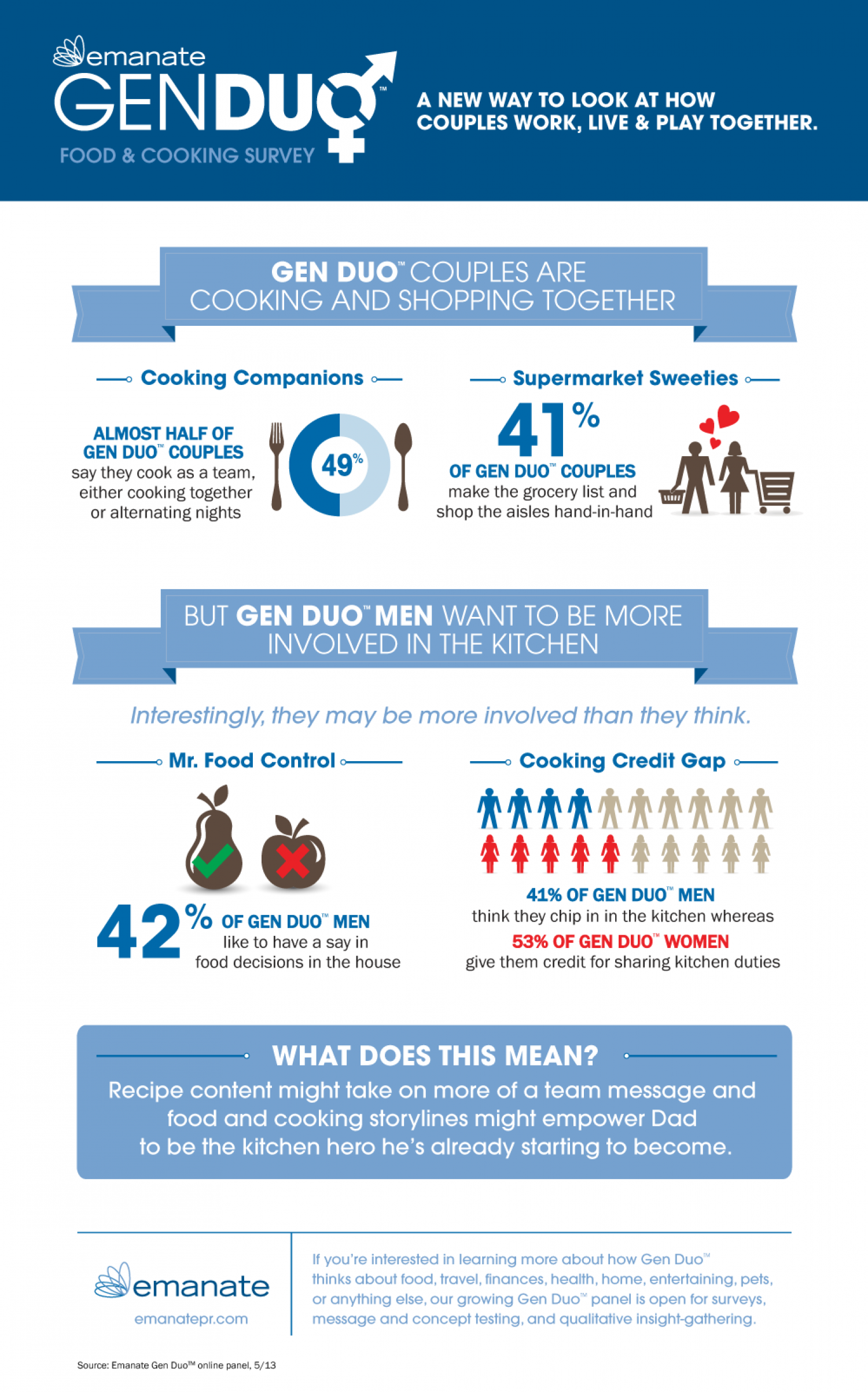How Gen Duo Feels About Food & Cooking Infographic