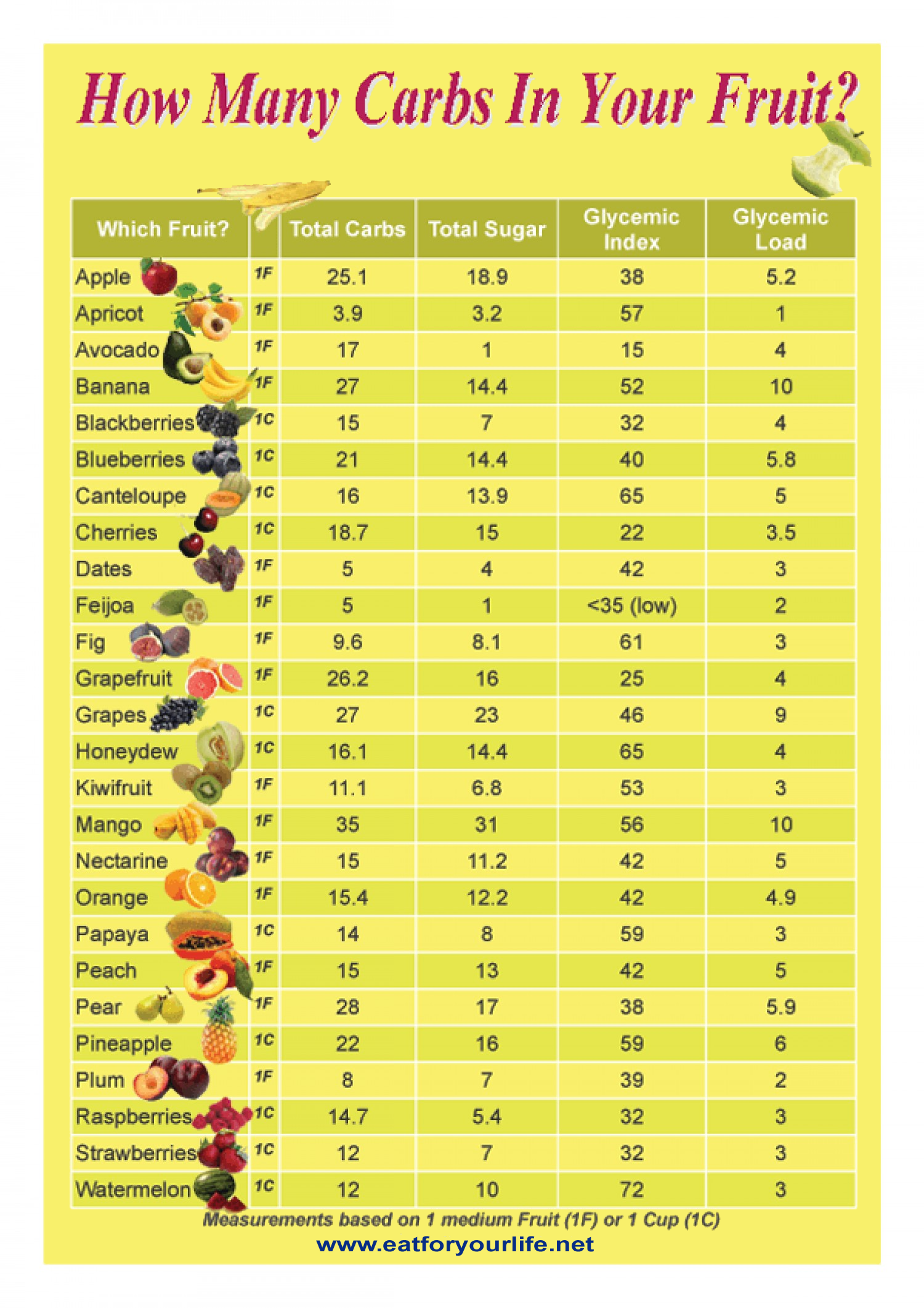How Many Carbs In Your Fruit? Infographic