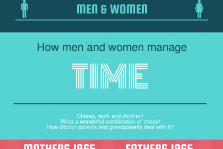How Men and Women Manage Time Infographic