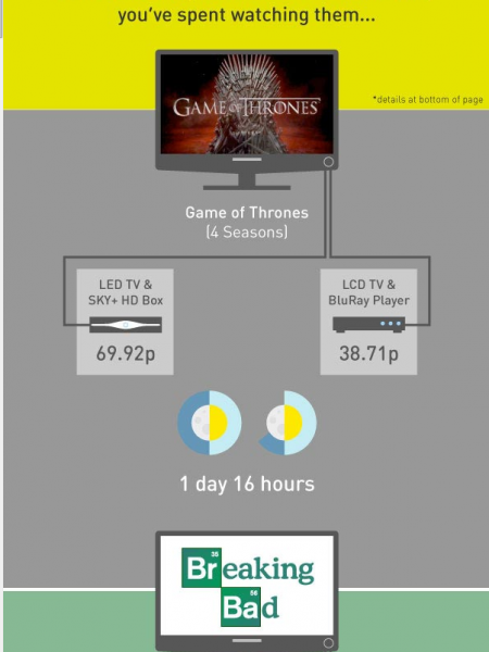 How Much Does It Cost To Watch Your Favourite TV Shows? Infographic