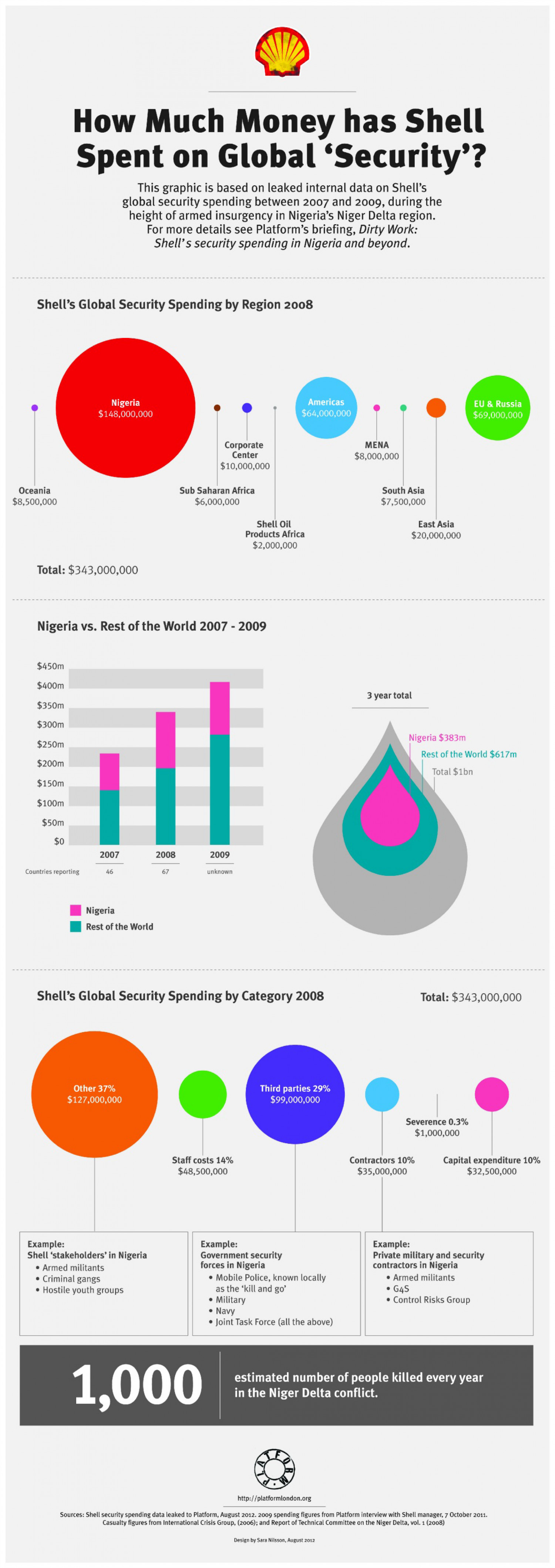 How Much Money has Shell Spent on Global 'Security'? Infographic