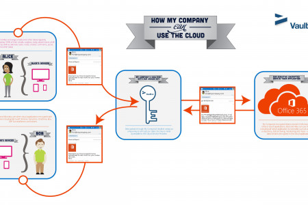 How My Company Can Use the Cloud Infographic