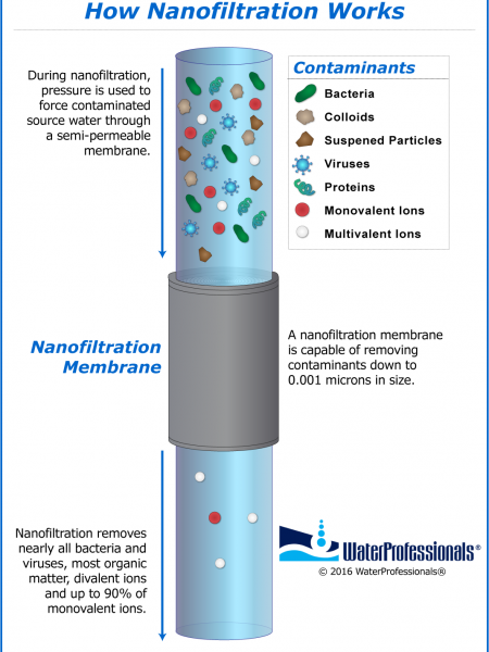 How Nanofiltration Works Infographic