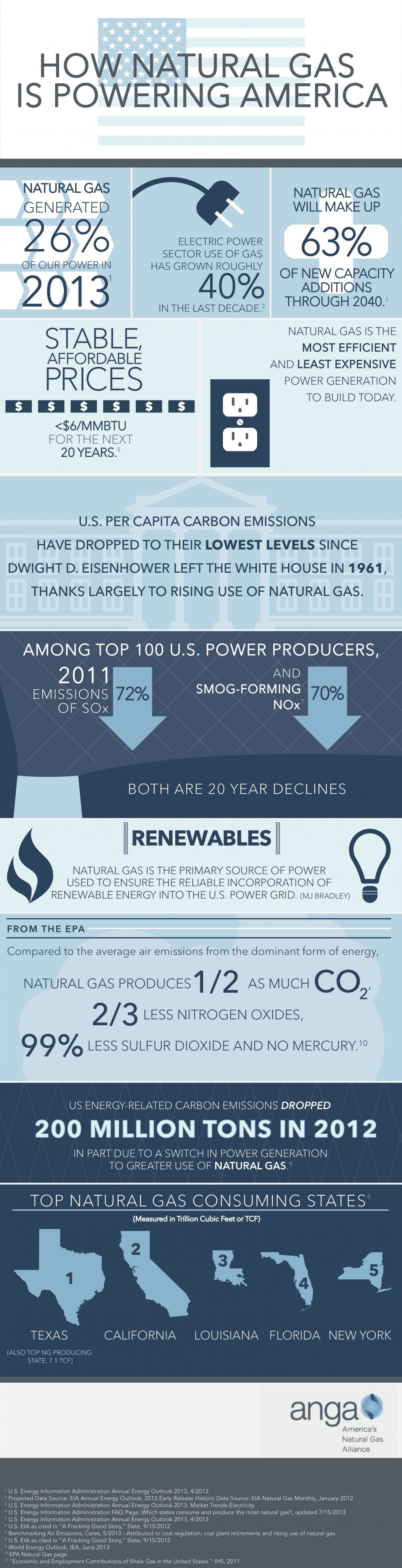 How Natural Gas is Powering America Infographic