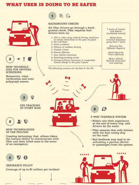 How Safe are Uber Drivers Infographic