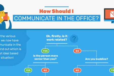 How Should I Communicate in the Office? Infographic